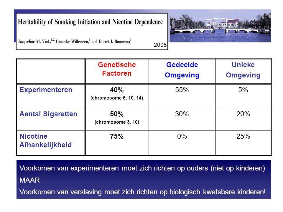Genetische Factoren Gedeelde Omgeving Unieke 40% 50% 75%