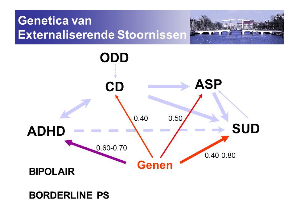 ODD ASP CD SUD ADHD Genetica van Externaliserende Stoornissen Genen