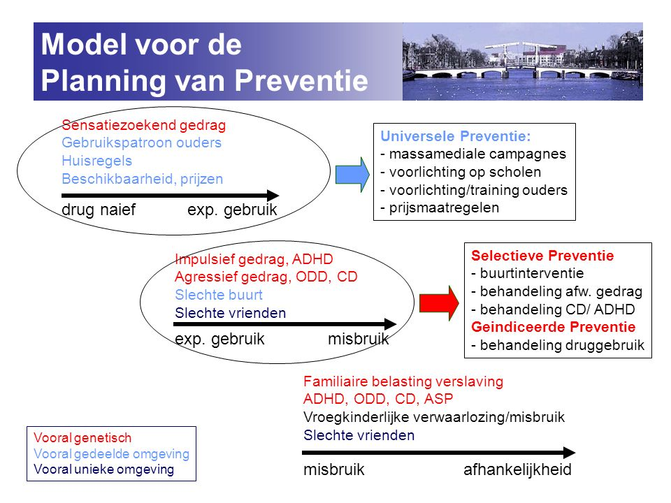 Planning van Preventie