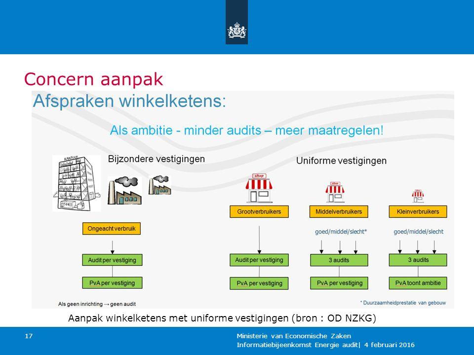 Concern aanpak Aanpak winkelketens met uniforme vestigingen (bron : OD NZKG) Ministerie van Economische Zaken.
