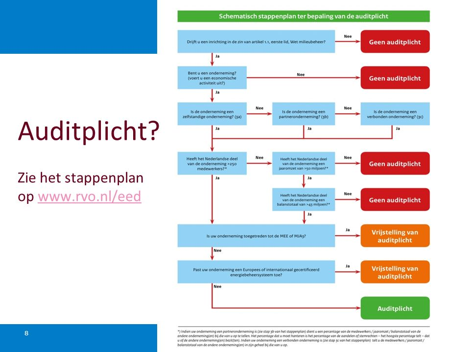 Auditplicht Zie het stappenplan op www.rvo.nl/eed