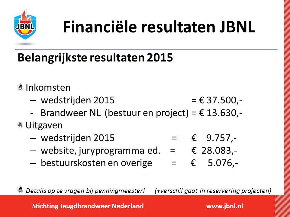 Financiële resultaten JBNL