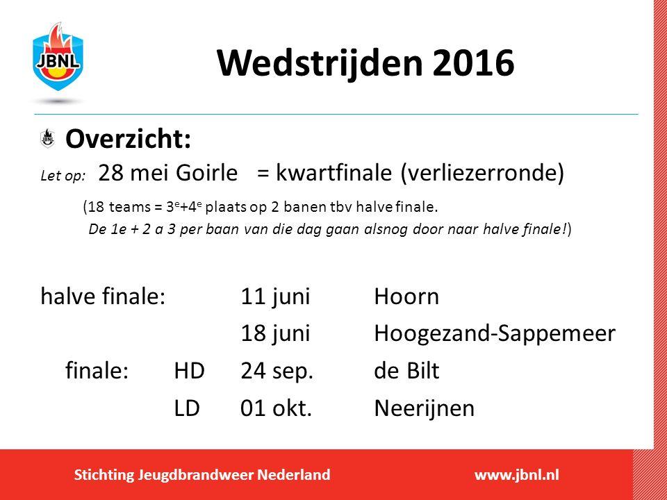 Wedstrijden 2016 Overzicht: