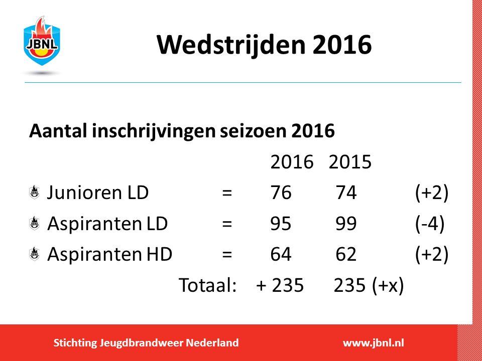 Wedstrijden 2016 Aantal inschrijvingen seizoen 2016 2016 2015