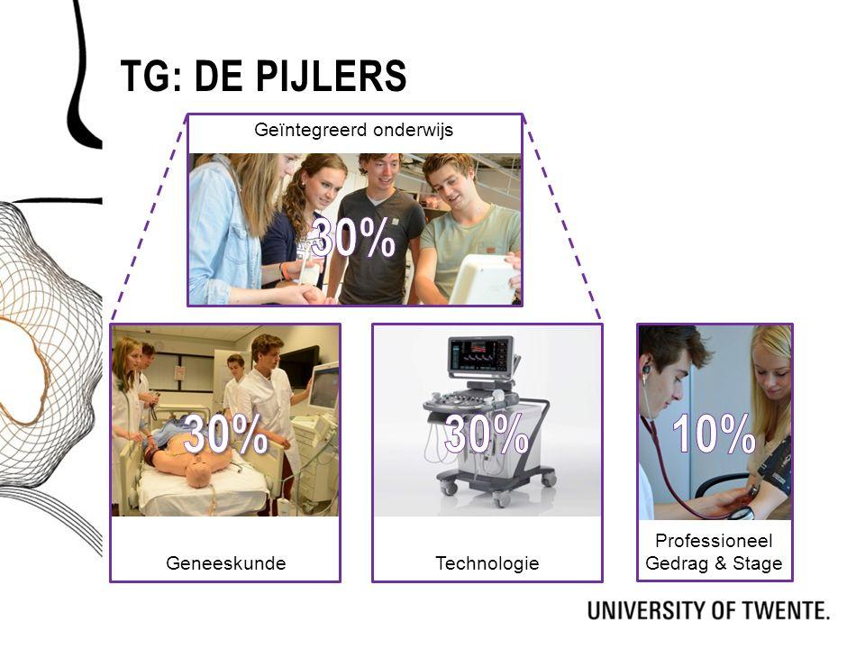 30% 30% 30% 10% Tg: De pijlers Geïntegreerd onderwijs Geneeskunde