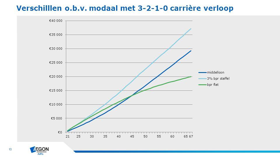 Verschilllen o.b.v. modaal met 3-2-1-0 carrière verloop
