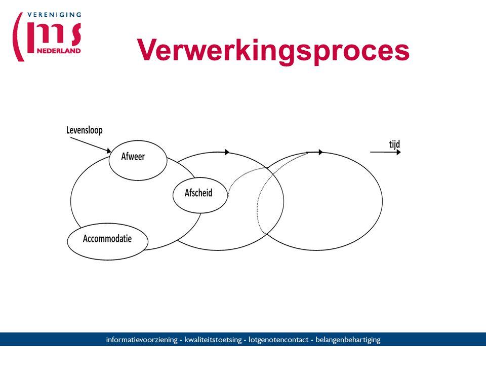 Verwerkingsproces Dit is een spiraalvormige kringloop van het verwerkingsproces.