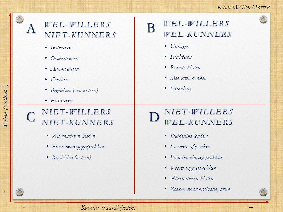 A B C D - - WEL-WILLERS WEL-WILLERS NIET-KUNNERS WEL-KUNNERS
