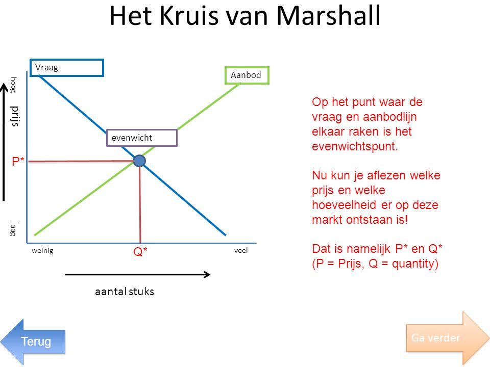 Het Kruis van Marshall Vraag. Aanbod. hoog. Op het punt waar de vraag en aanbodlijn elkaar raken is het evenwichtspunt.