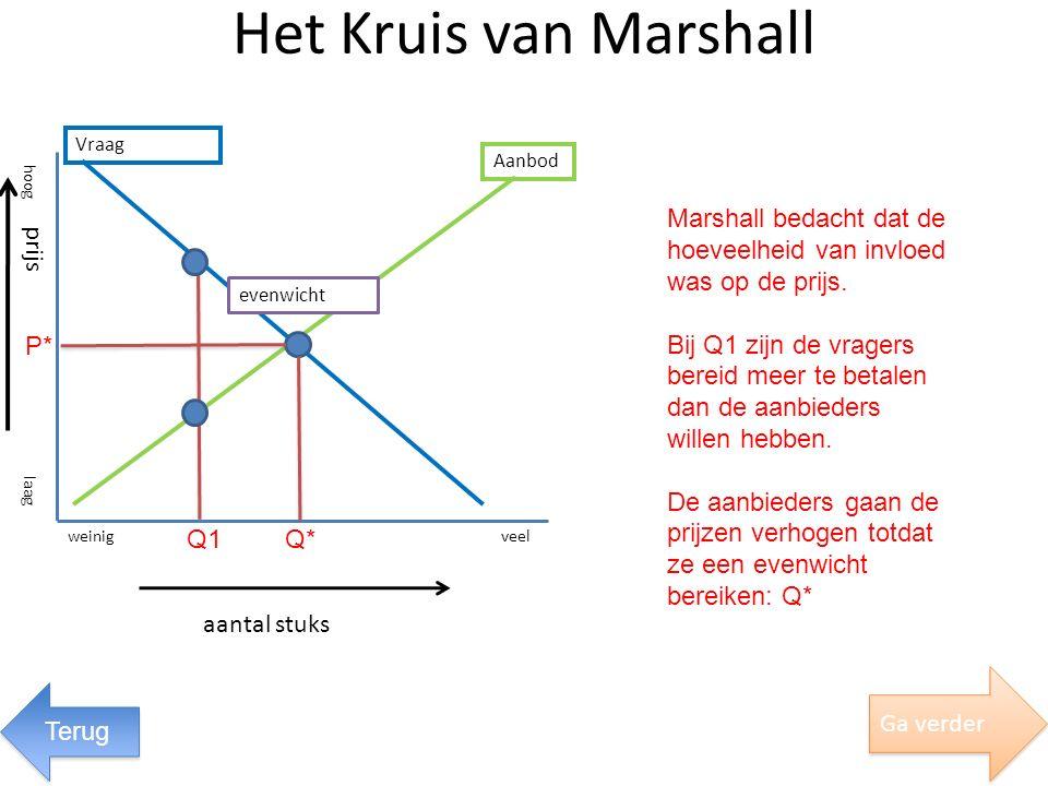 Het Kruis van Marshall Vraag. Aanbod. hoog. Marshall bedacht dat de hoeveelheid van invloed was op de prijs.