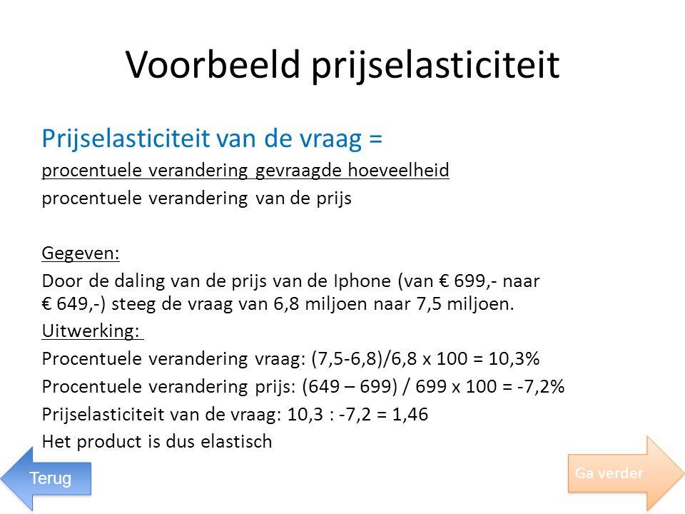 Voorbeeld prijselasticiteit