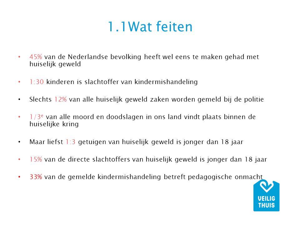 1.1Wat feiten 45% van de Nederlandse bevolking heeft wel eens te maken gehad met huiselijk geweld.