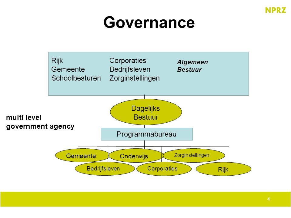 Governance Rijk Corporaties Gemeente Bedrijfsleven
