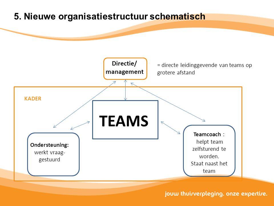 Teamcoach : helpt team zelfsturend te worden. Staat naast het team