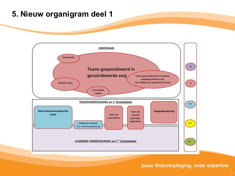 5. Nieuw organigram deel 1
