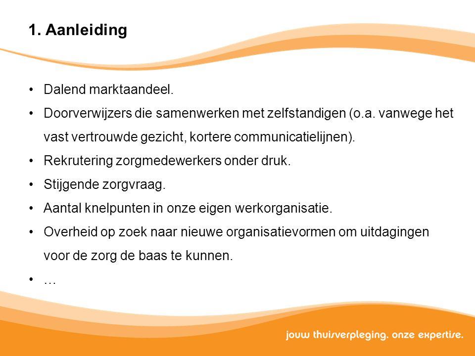 Aanleiding Dalend marktaandeel.