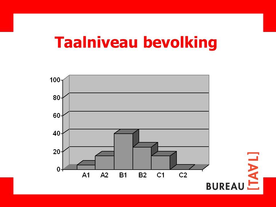 Taalniveau bevolking De verdeling in Nederland is als volgt: 5 % niveau A1 15% A2. 40% B1. 25 % B2.