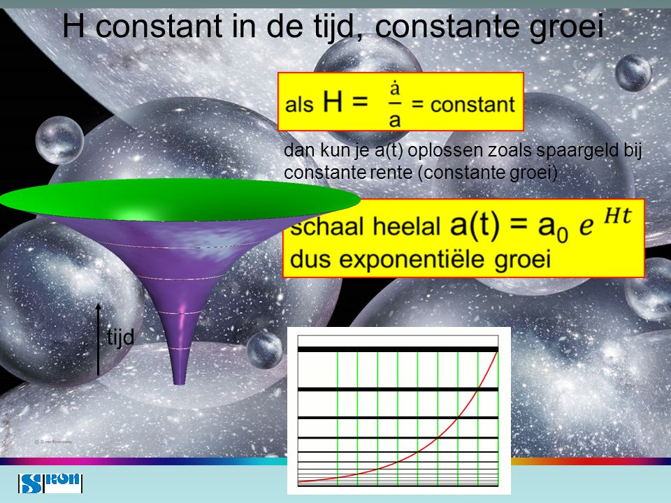 H constant in de tijd, constante groei