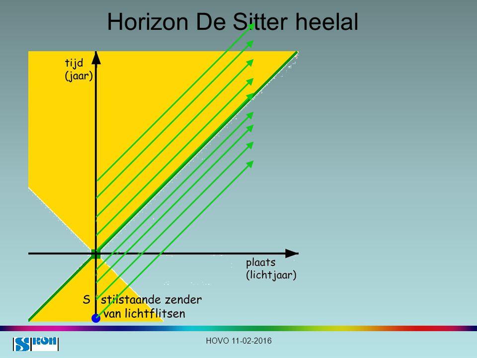 Horizon De Sitter heelal