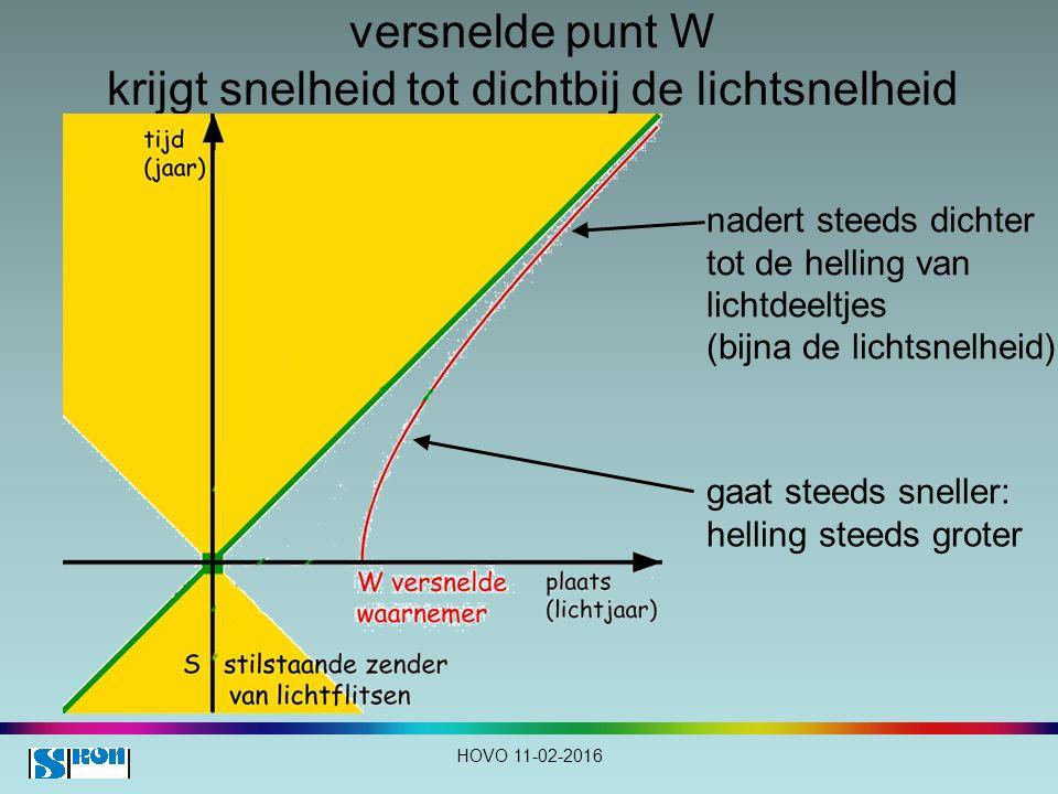 versnelde punt W krijgt snelheid tot dichtbij de lichtsnelheid