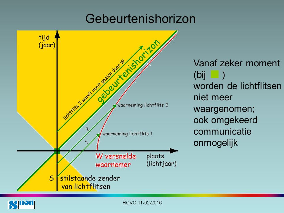 Gebeurtenishorizon Vanaf zeker moment (bij ) worden de lichtflitsen
