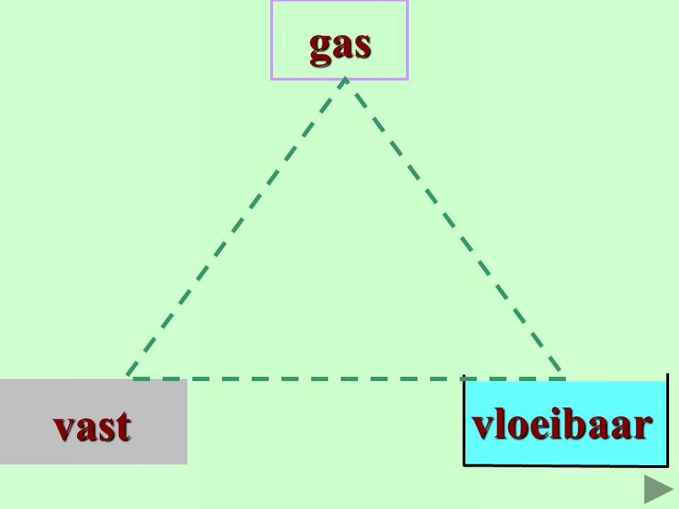 gas vloeibaar vast