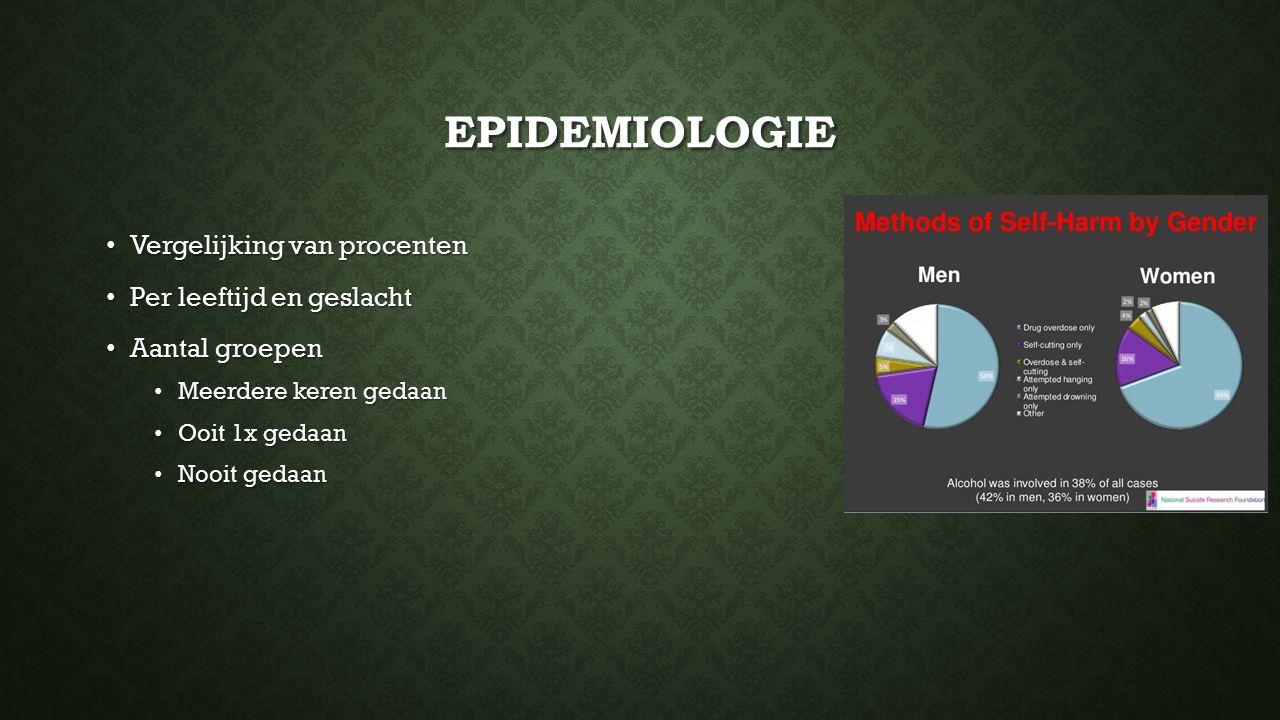 Epidemiologie Vergelijking van procenten Per leeftijd en geslacht