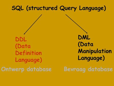 SQL (structured Query Language) DDL (Data Definition Language) DML (Data Manipulation Language) Ontwerp databaseBevraag database.