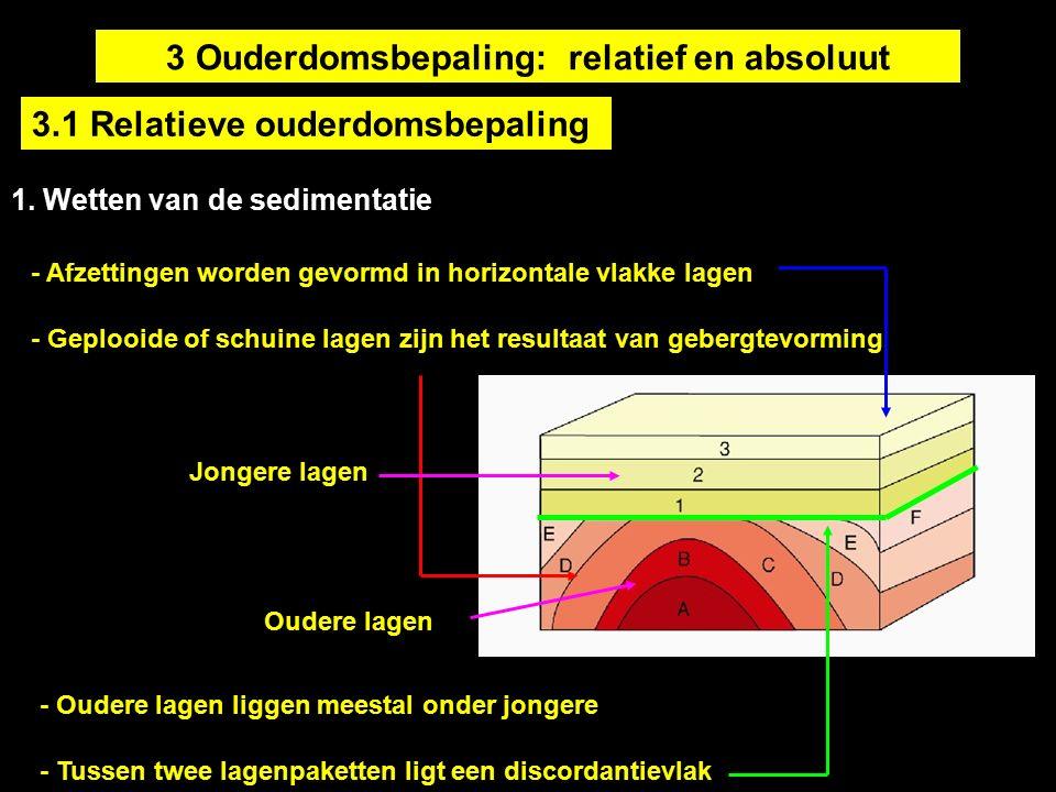 Verschil tussen absolute en relatieve daterende geologie