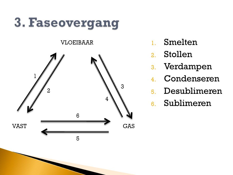 fase overgang