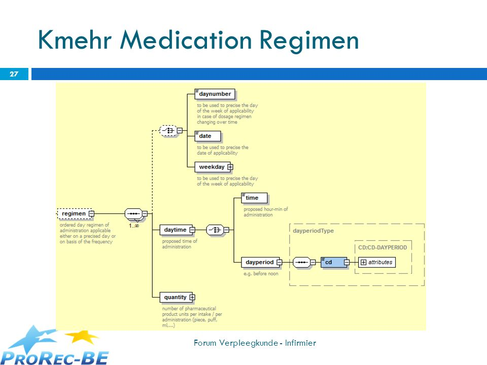 Kmehr Medication Regimen