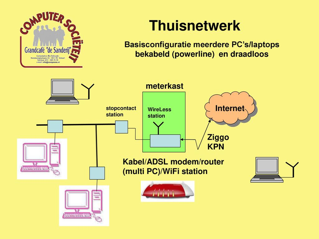 Thuisnetwerk Woensdag 1 Februari Ppt Download