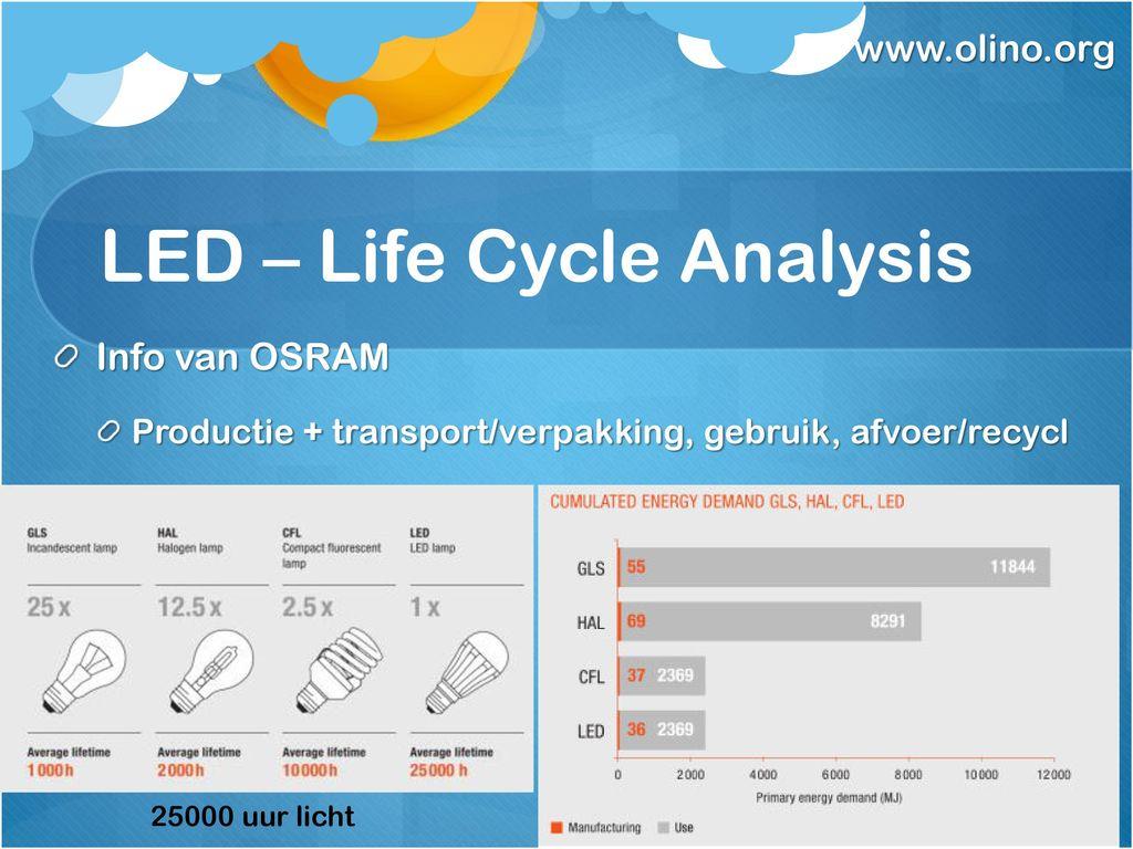 https://slideplayer.nl/slide/12258831/72/images/18/LED+%E2%80%93+Life+Cycle+Analysis.jpg