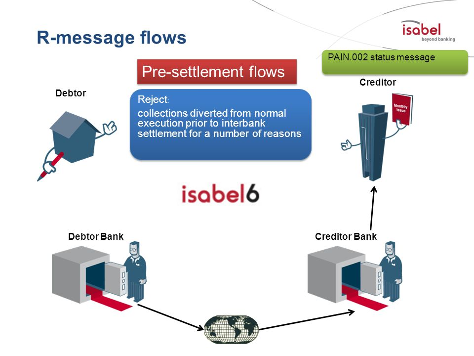 R-message flows Pre-settlement flows Reject: