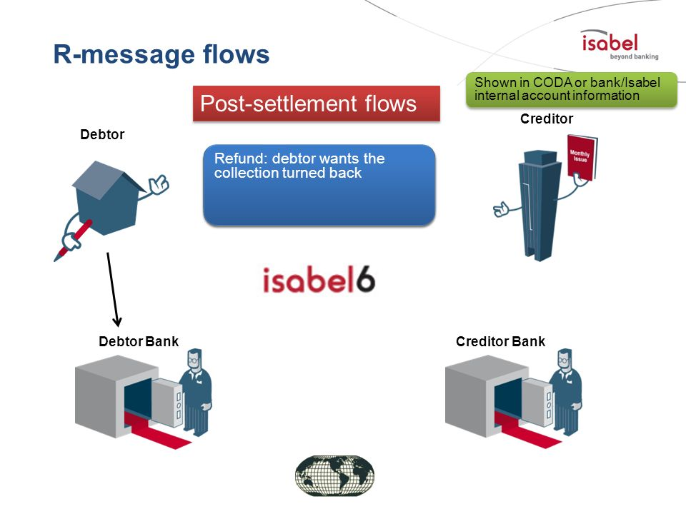 R-message flows Post-settlement flows