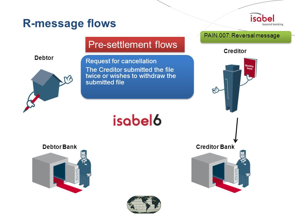 R-message flows Pre-settlement flows Request for cancellation