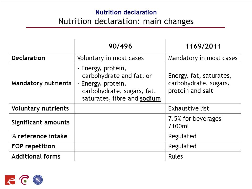 Nutrition declaration Nutrition declaration: main changes