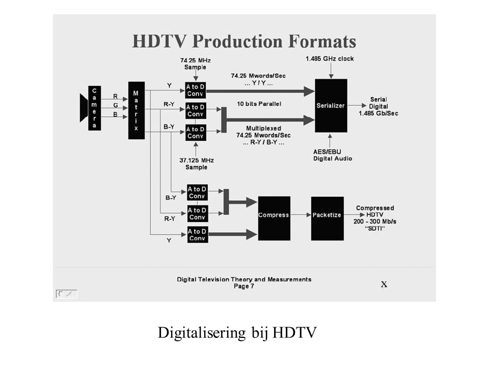 Digitalisering bij HDTV