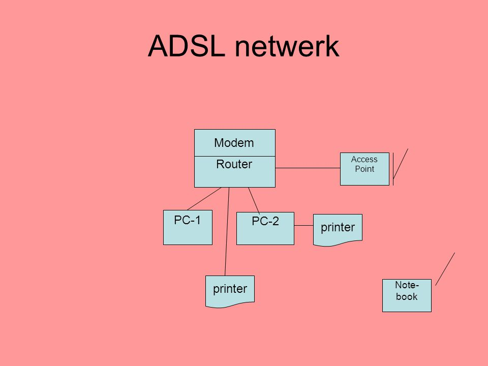ADSL netwerk Modem Router PC-1 PC-2 printer printer Note-book Access