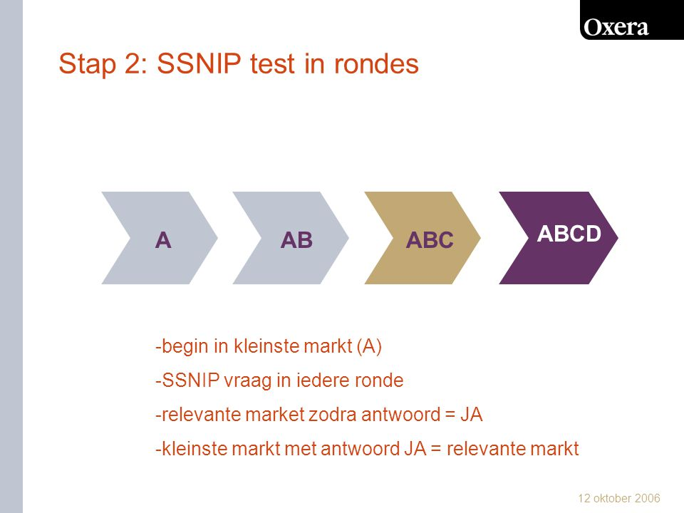 Stap 2: SSNIP test in rondes