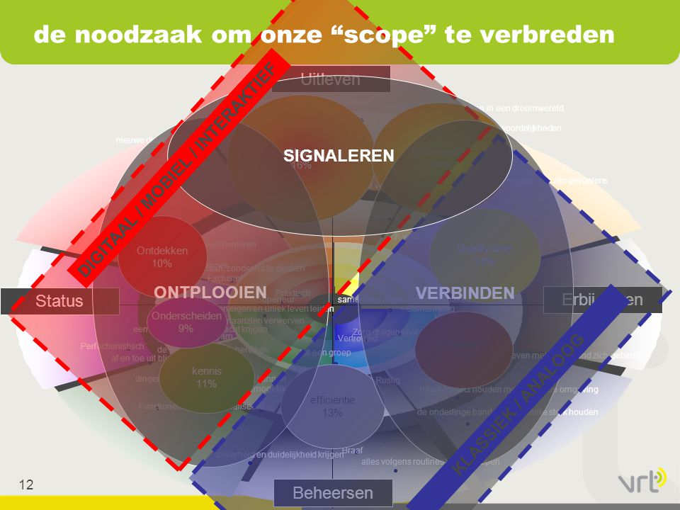 de noodzaak om onze scope te verbreden