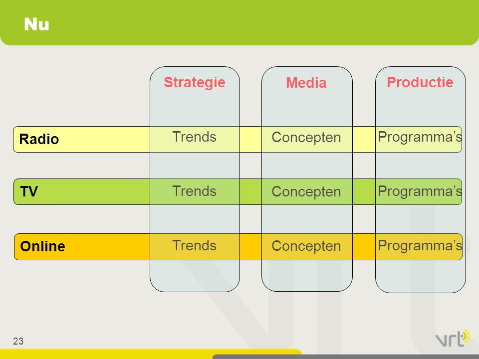 Nu Strategie Trends Media Concepten Productie Programma's Radio TV