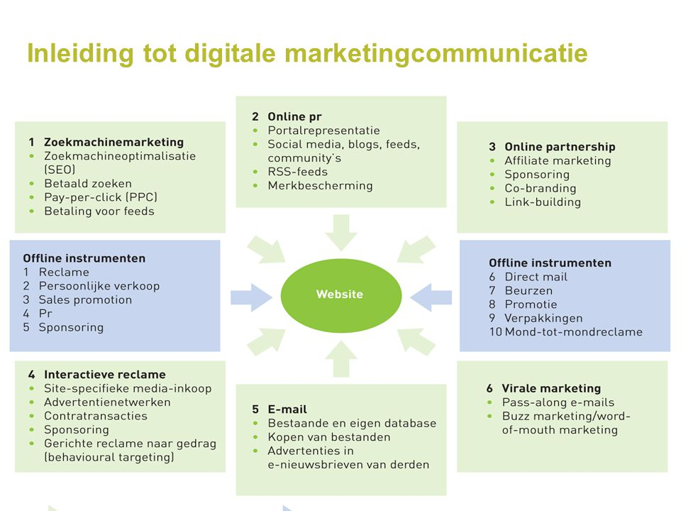 Inleiding tot digitale marketingcommunicatie