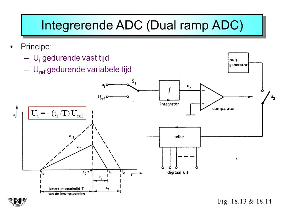 Integrerende ADC (Dual ramp ADC)