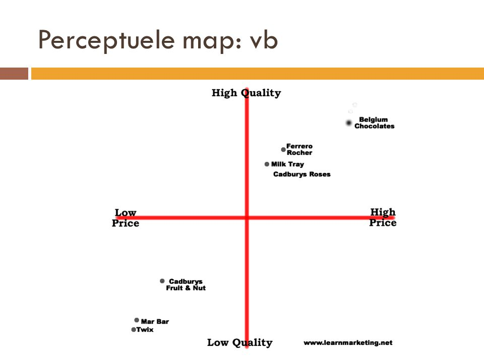 Perceptuele map: vb