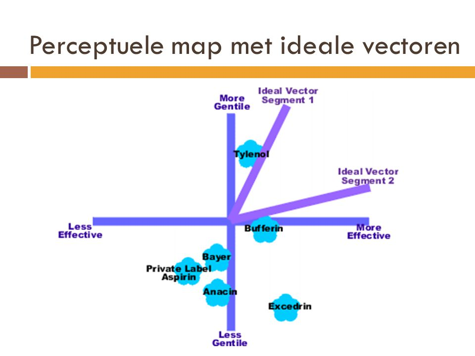 Perceptuele map met ideale vectoren