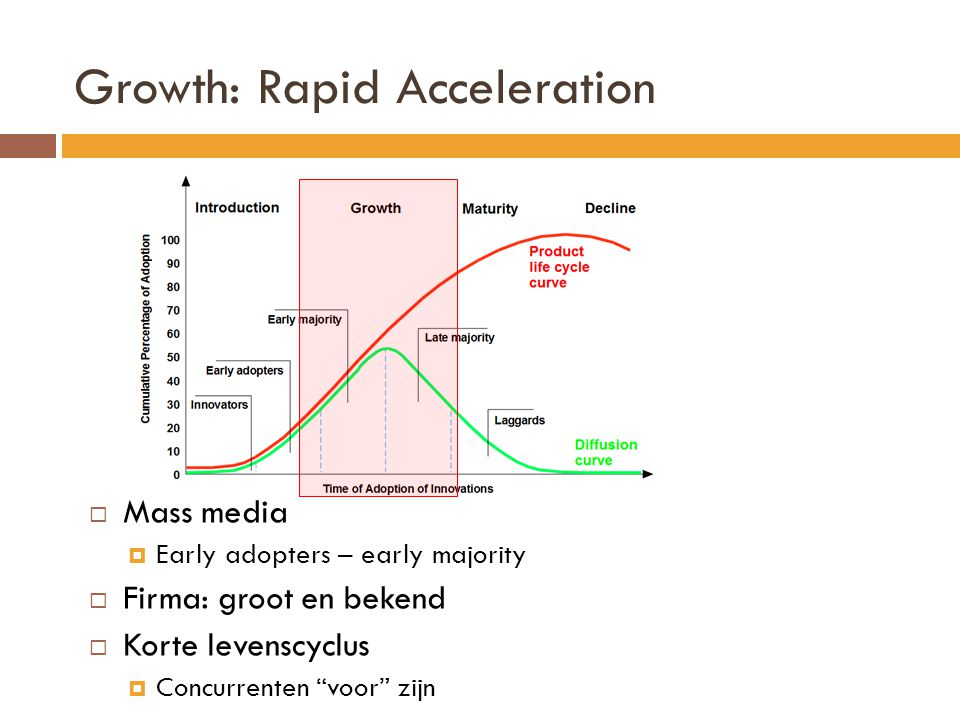 Growth: Rapid Acceleration