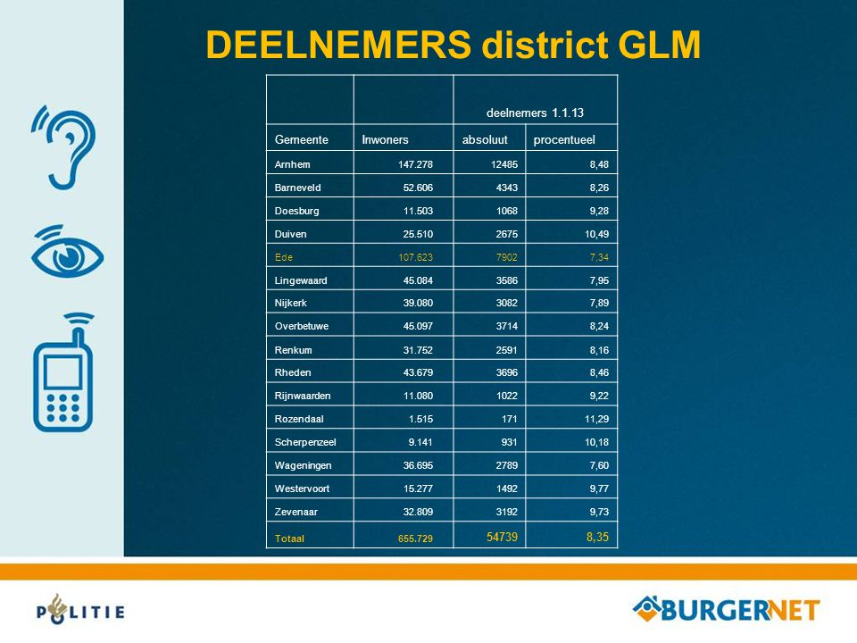DEELNEMERS district GLM