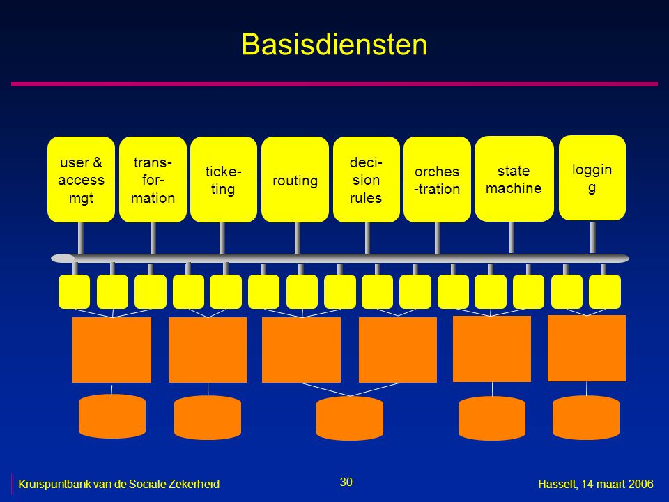 Basisdiensten user & access mgt trans-for-mation ticke-ting routing
