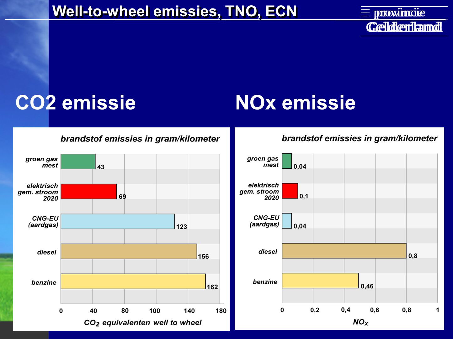 Well-to-wheel emissies, TNO, ECN